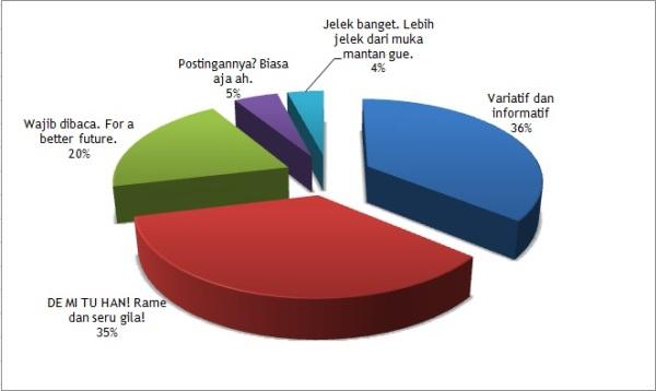 chart survey saputraroydotcom